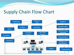 chain charts supply chain flow chart heavenly knowthatplace