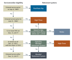 Army Continuation Pay Chart Military Retirement
