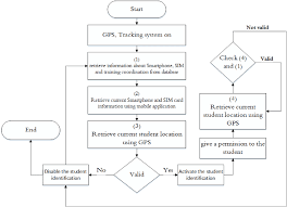 Student Tracking Chart Flowchart Of The Student Tracking System Download