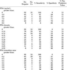 Psa Density Chart Prostate Specific Antigen Adjusted For The Transition Zone