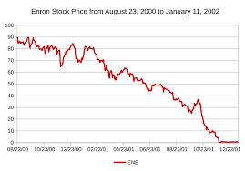 Enron Share Price Chart File Enronstockpriceaugust2000tojanuary2001 Svg Wikimedia