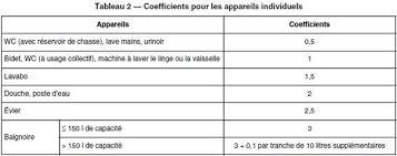 coefficients appareils sanires installations individuelles diamètre