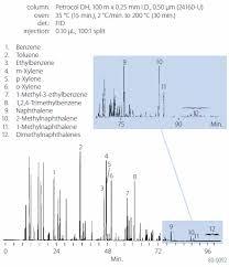 Detailed Hydrocarbon Analysis Dha Using Gas Chromatography Gc
