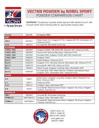 Vectan Powder Comparison Chart By Graf Sons Inc Issuu