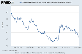 Home Mortgage Rates Chart Bankrate Mortgage Rates Chart My Mortgage Home Loan