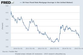 30 Year Mortgage Rates Chart 2014 Bankrate Mortgage Rates Chart My Mortgage Home Loan