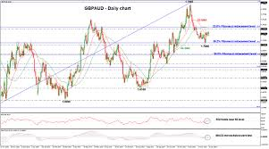 Gbpaud Remains Bearish As Recent Sessions Run Out Of Steam