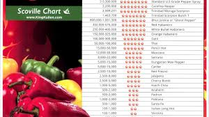 Scorpion Pepper Scoville Chart Hottest Pepper Scale Pepper Choices
