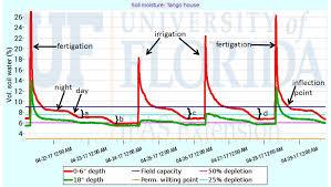 Soil Moisture Meter Chart Understanding Soil Moisture Sensor Data Citrus Industry