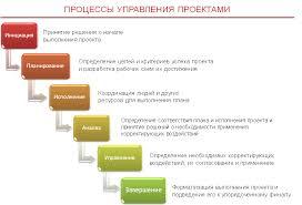 курсовая работа Интернет магазин  Курсовая работа управление проектами интернет магазин