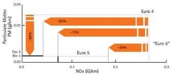 Adp Piston Size Chart Diesel Reaches Technology Crossroad Automotive Design