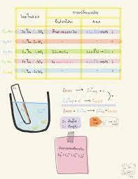 โน้ตของ เคมี : เซลล์ไฟฟ้าเคมี ชั้น - Clear | เคมี, วิทยาศาสตร์กายภาพ,  ความรู้