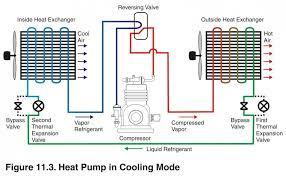 the homemade heat pump manifesto page ecorenovator reversing valve cooling jpg