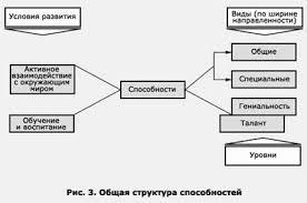 Реферат Педагогика способностей Задатки весьма многозначны они лишь предпосылки развития способностей рис 4