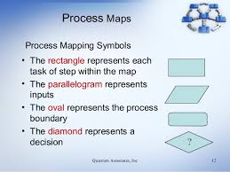 Primer For Process Mapping