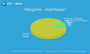 Religions Azerbaijan