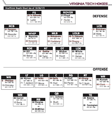 Vt Depth Chart Florida State Opponent Early Preview Virginia Tech Football
