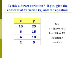 Direct Variation Chart Direct Variation Lessons Tes Teach