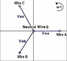 power quality monitoring and power metering tutorial national a phasor diagram showing a wye connection the three phases can also connect