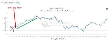 Corn Seasonal Chart Can Corn Aiq Tradingexpert Pro
