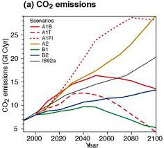 Nitrous Oxide Chart Global Warming Figure 5 Chart A Showing Nitrous Oxide