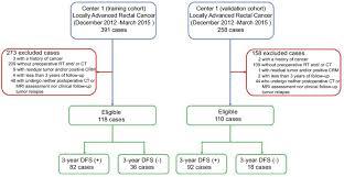 Crm Flow Chart Study Flow Chart Abbreviations Crm Circumferential