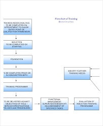 Procedure Flow Chart Template Word Dichotomous Flow Chart Template Www Bedowntowndaytona Com