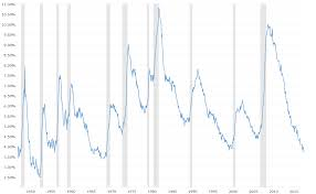 Unemployment Rate Chart U S National Unemployment Rate Macrotrends
