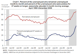 long term unemployment experience of the jobless percent of the unemployed who remained unemployed month to month and percent of