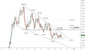 Xaucad Charts And Quotes Tradingview