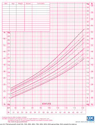 Figure 26 From 2000 Cdc Growth Charts For The United States