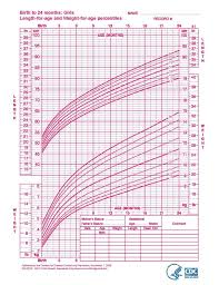 large size of who growth charts healthy start coalition of sarasota county infant chart head