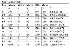 What Chord Comes Next
