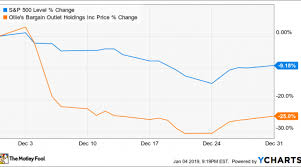 Why Ollies Bargain Outlet Holdings Stock Fell 25 In