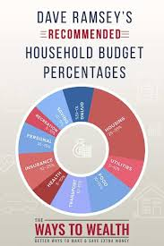 Dave Ramsey Recommended Household Budget Categories
