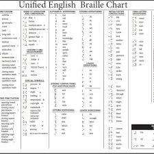 Ueb Braille Chart From Duxbury Systems Www