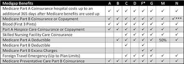 Medigap Plan Benefits Chart Medicare Supplement Insurance Medicare Supplement Texas
