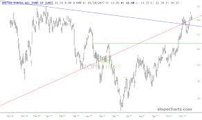 Ddm Chart Etfs Untethered Uso Kbe Gdxj Eww Dxj Ddm Investing Com