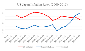 Solved 1 Look At The Us Japan Inflation Rates Chart Betw
