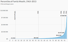 Inequality Chart Wealth Inequality Explained In Charts Flowingdata