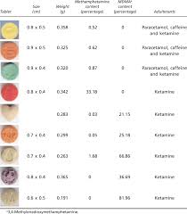 Physical Characteristics And Chemical Composition Of