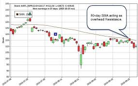 T Line Stock Chart Draw Stock Charts Pay Prudential Online