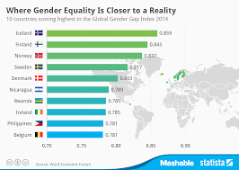 Chart Where Gender Equality Is Closer To A Reality Statista