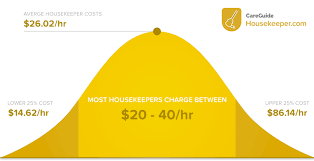 How To Price A House Cleaning Job How Much Does House Cleaning Cost In 2018