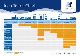 Freight Incoterms Chart Incoterms What Are Shipping Incoterms And What Do They All