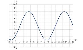 a graph of 4sin pi 5 x pi 5