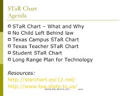 Tea Star Chart Tges Star Chart Presentation