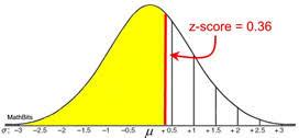 What Is Z Chart Understanding Z Scores Mathbitsnotebook A2 Ccss Math