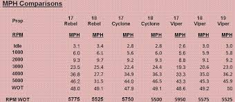 Evinrude Fuel Consumption Chart Perfect Pitch Evinrude Nation Community