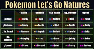 Let S Go Eevee Nature Chart